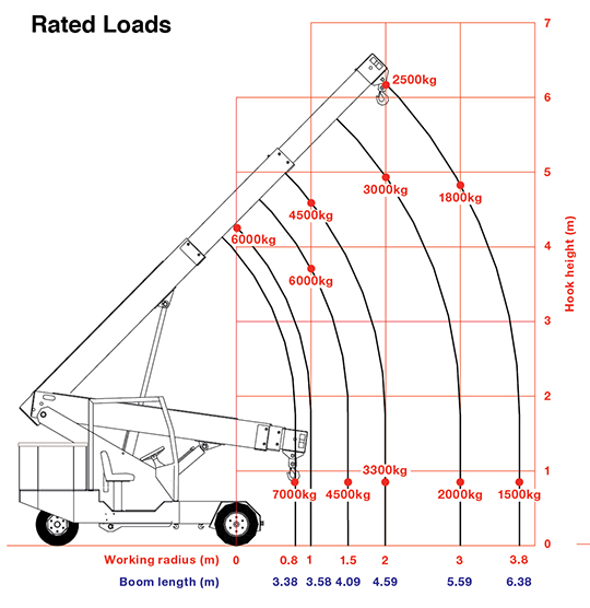 G70 rated loads