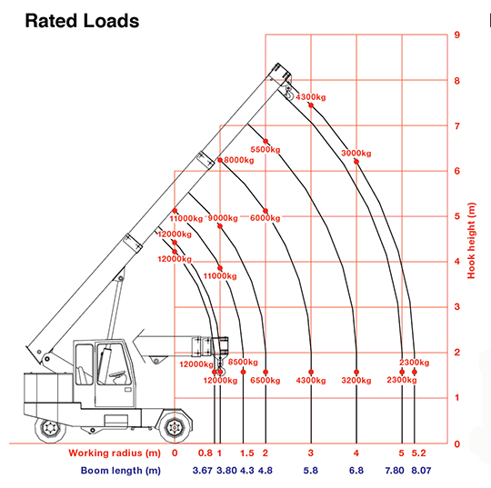G120 pick & carry crane rated loads