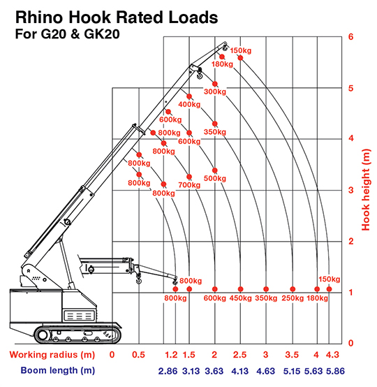 Rhino Hook Rated Loads Of The G20 Pick & Carry Crane