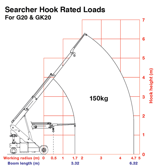 Searcher Hook Rated Loads Rated Loads of the G20 Pick & Carry Crane