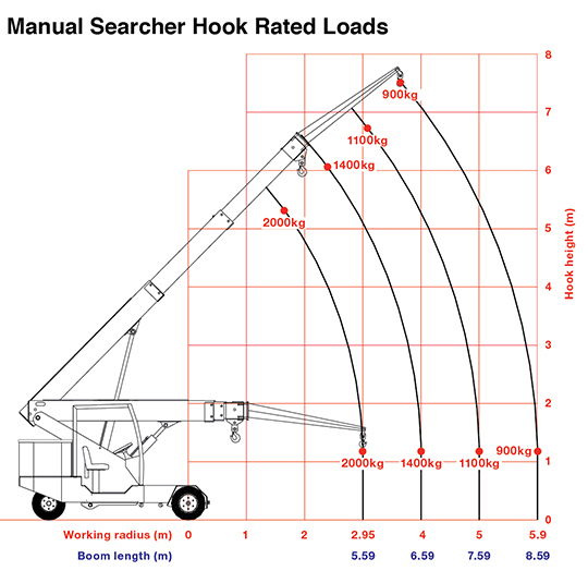 G70 manual searcher hook rated loads