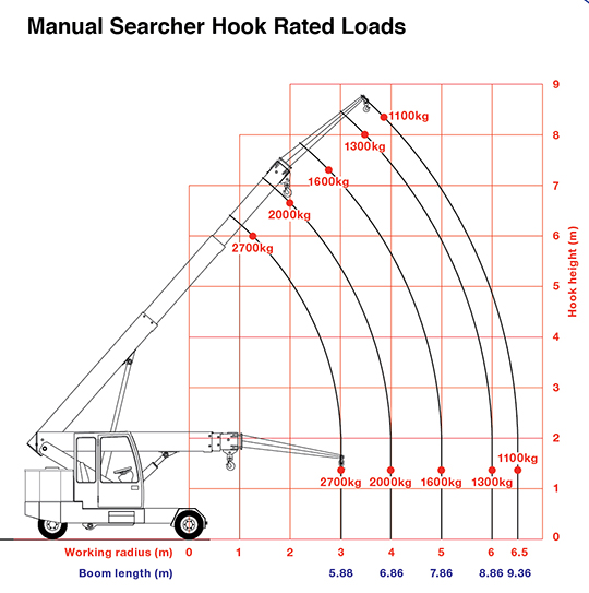 g90 pick & carry searcher hook rated loads