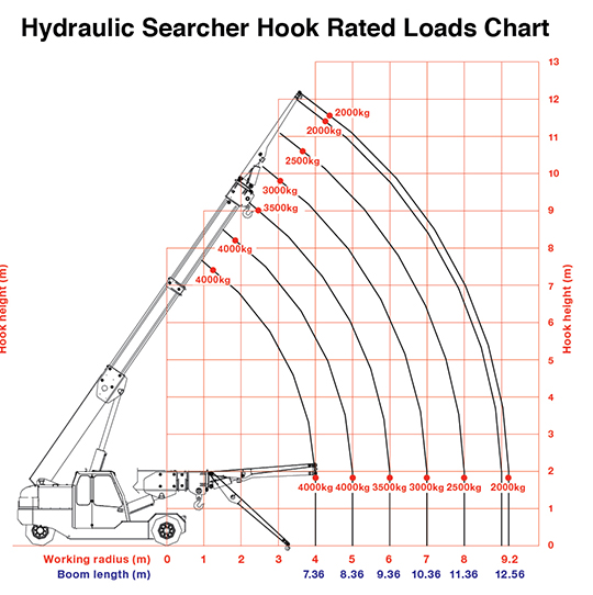GF200 Searcher Hook Rated Loads