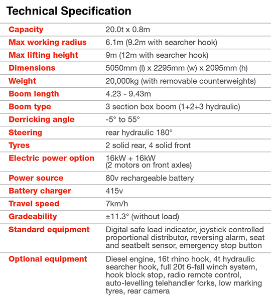 GF200 specifications
