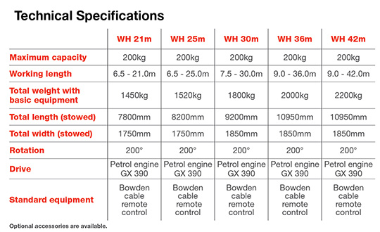 WH Ladder Hoist specifications