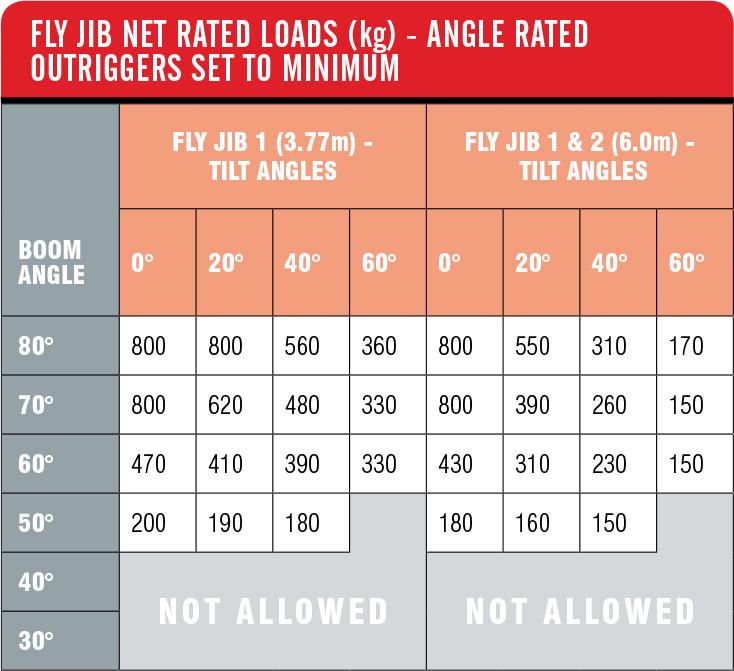 Fly JIB Net Rated Loads