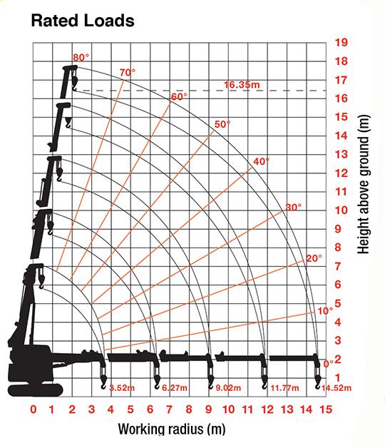 MCC495 rated load chart