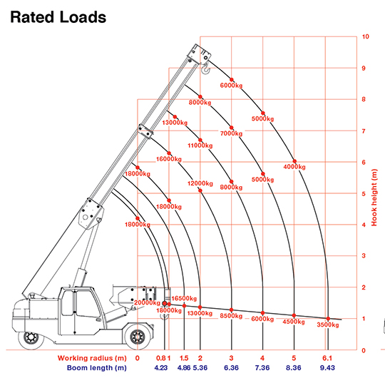 F200E Plus Rated Loads Chart