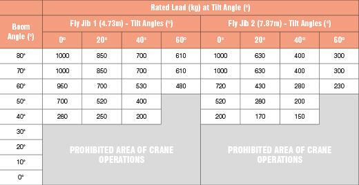 The fly jib angle ratings of the URW-1006 mini spider crane