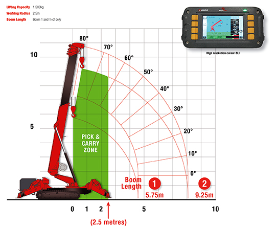 Pick & Carry working range of the URW-1006