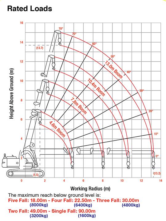 MCC804 crawler crane rated loads
