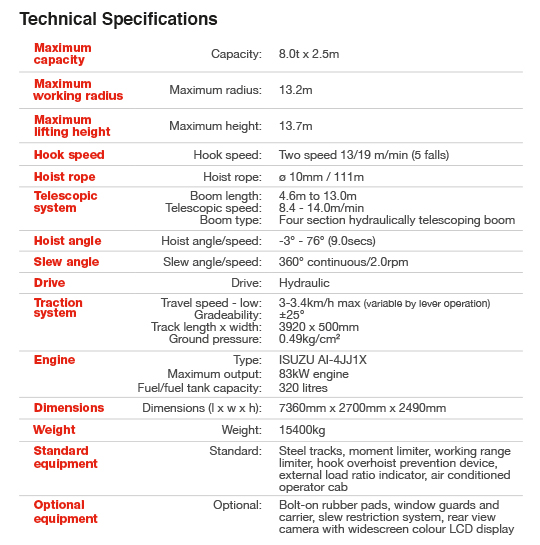 MCC804 technical table