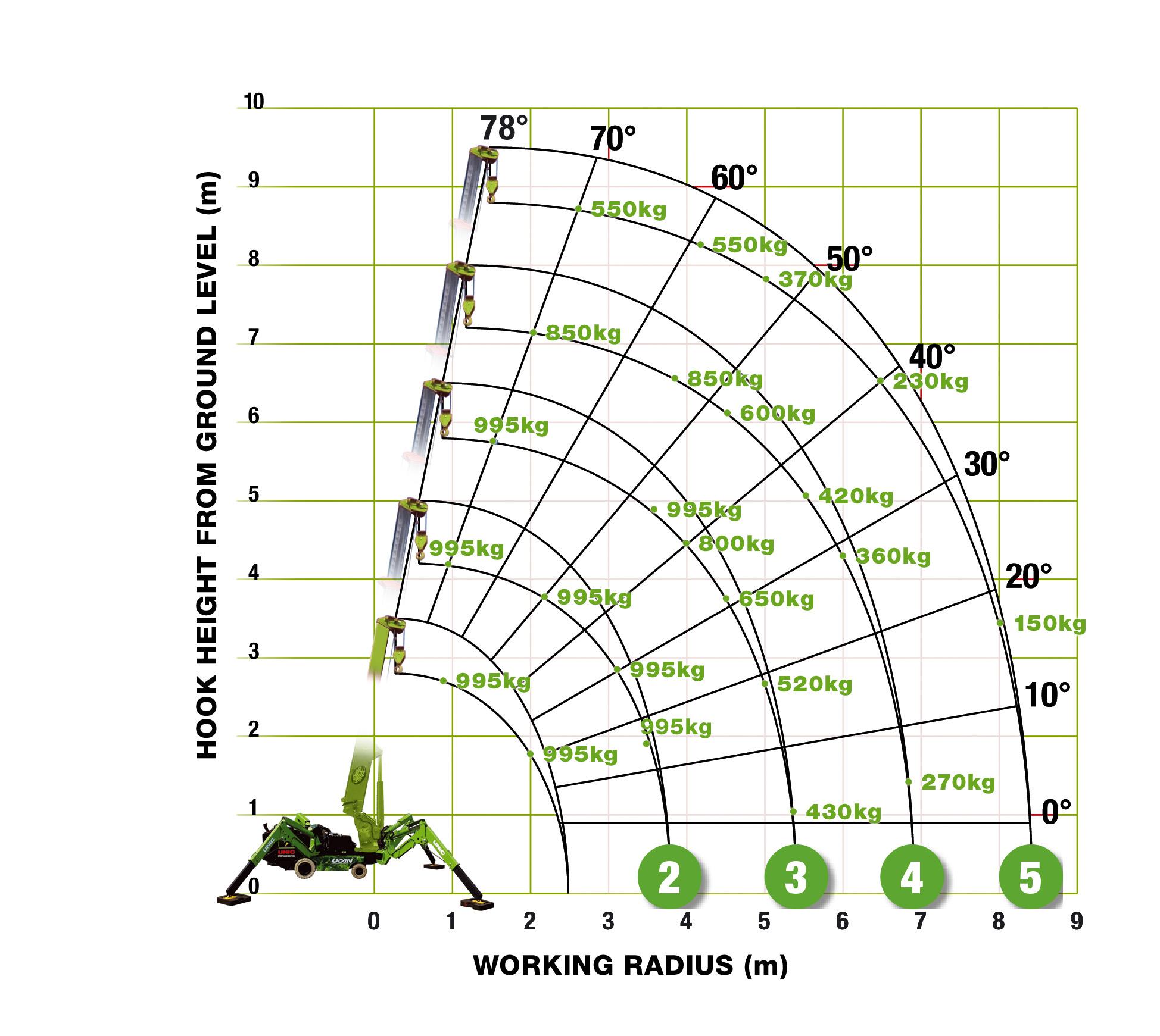 Eco-095 Radius Diagram