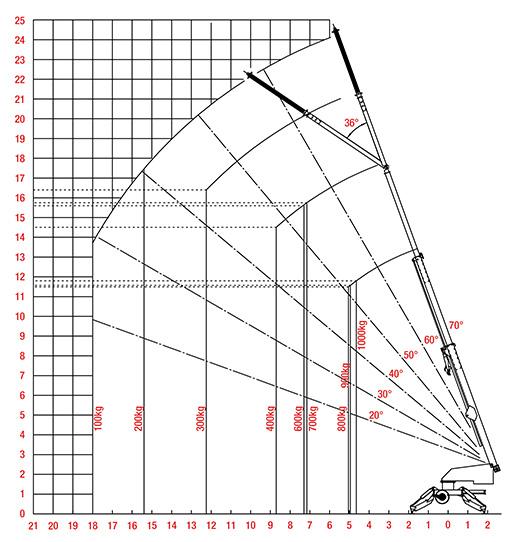 Starworker 1000 trailer crane minimum outrigger chart