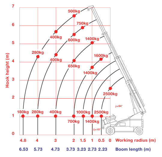 Fly Jib Working Ranges Chart for the Multis 215