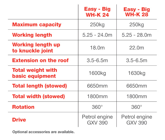 Easy – Big WH-K Ladder Hoist Specifications