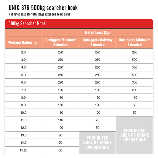 URW-376 500kg Searcher Hook Table