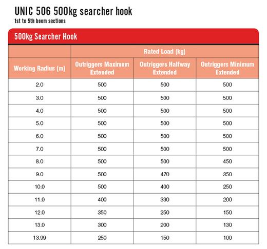 URW-506 500kg Searcher Hook Table