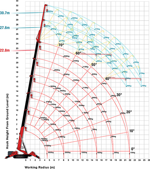 URW-1006 mini spider crane Working Range