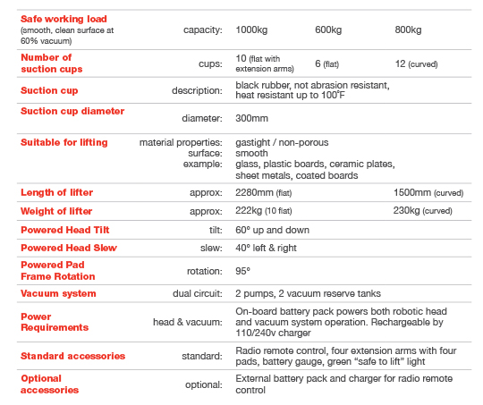 specifications of the GL-UMC 1000 Window Robot