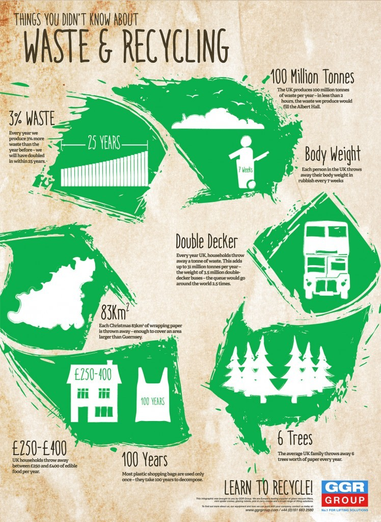 Waste Treatment Infographic