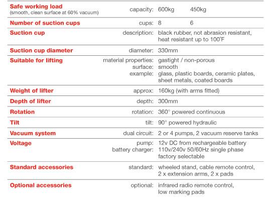 Hydraulica 600 Power Tilt Rotate Table