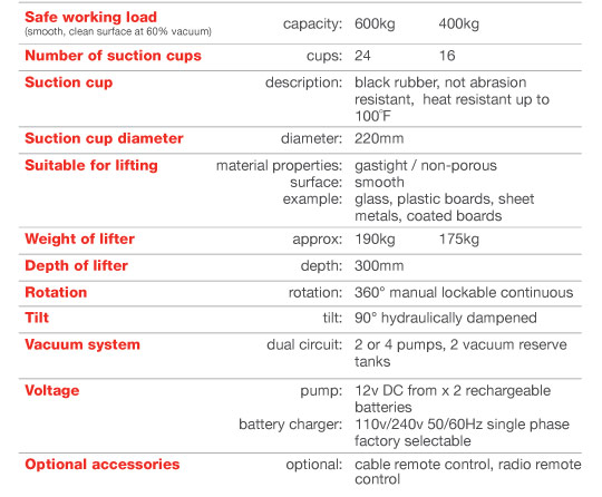 Specifications for the DSZ2 Curved Glass Lifter