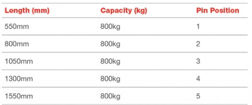 Libro 800 Capacities at Each Working Length