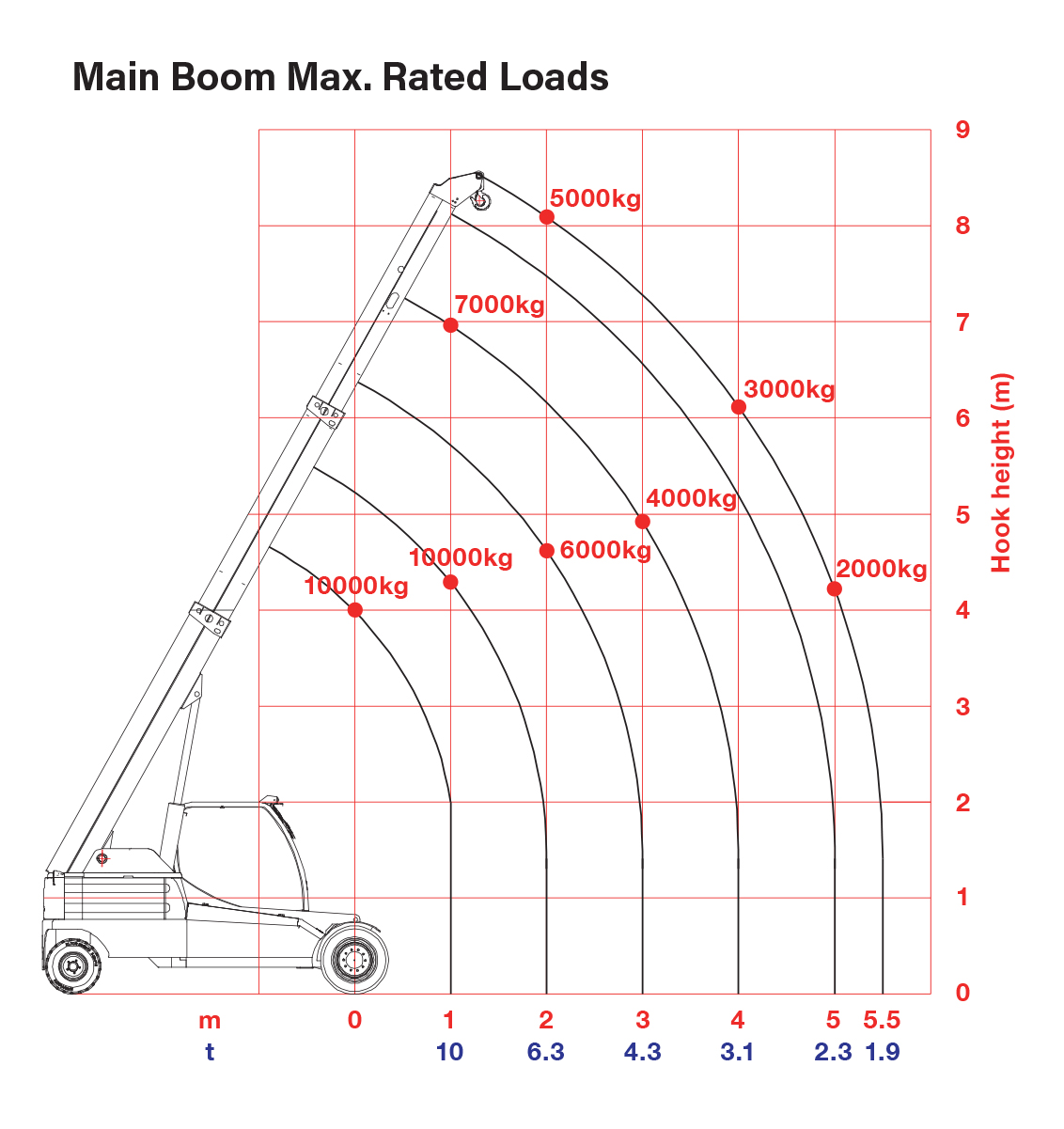 GF100 - Boom Rated Loads