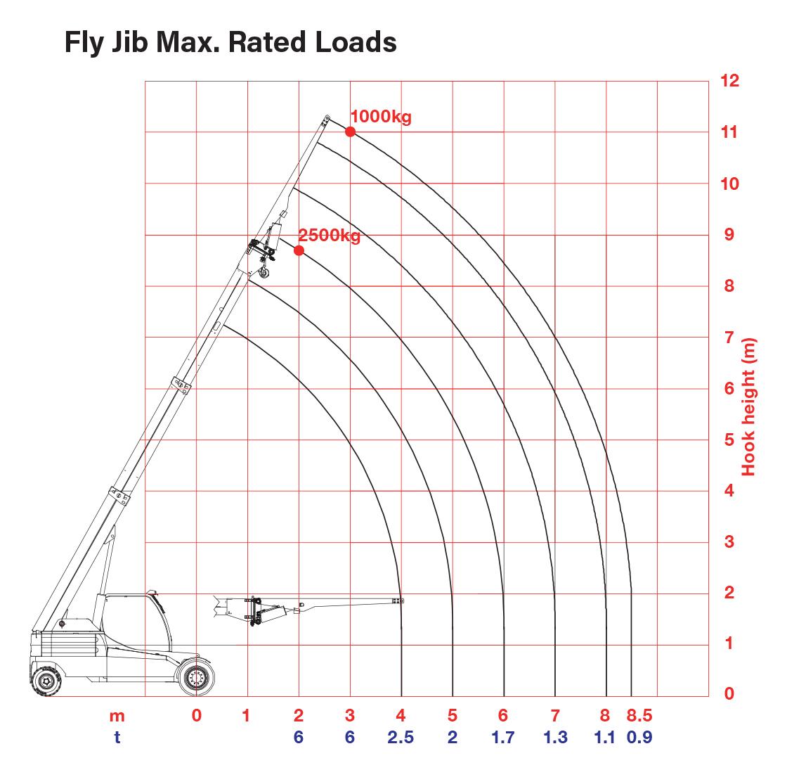 GF100 - Fly Jib Rated Loads