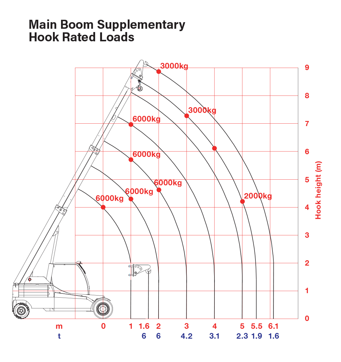 GF100 - Main Boom Supplementary Hook Rated Loads