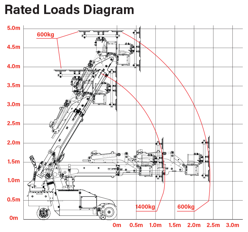 Oscar 1400 Rated Loads